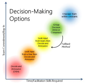 decision-making-methods